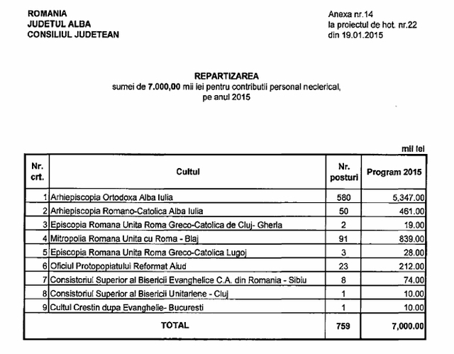 contributii personal neclerical Alba