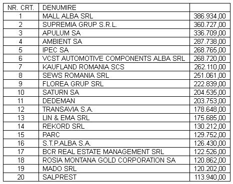 tabel top firme alba